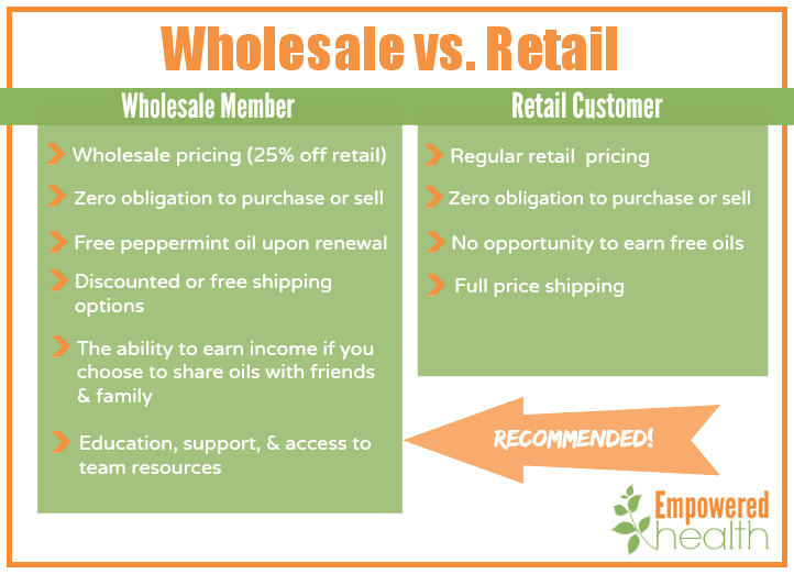 wholesalevsretail